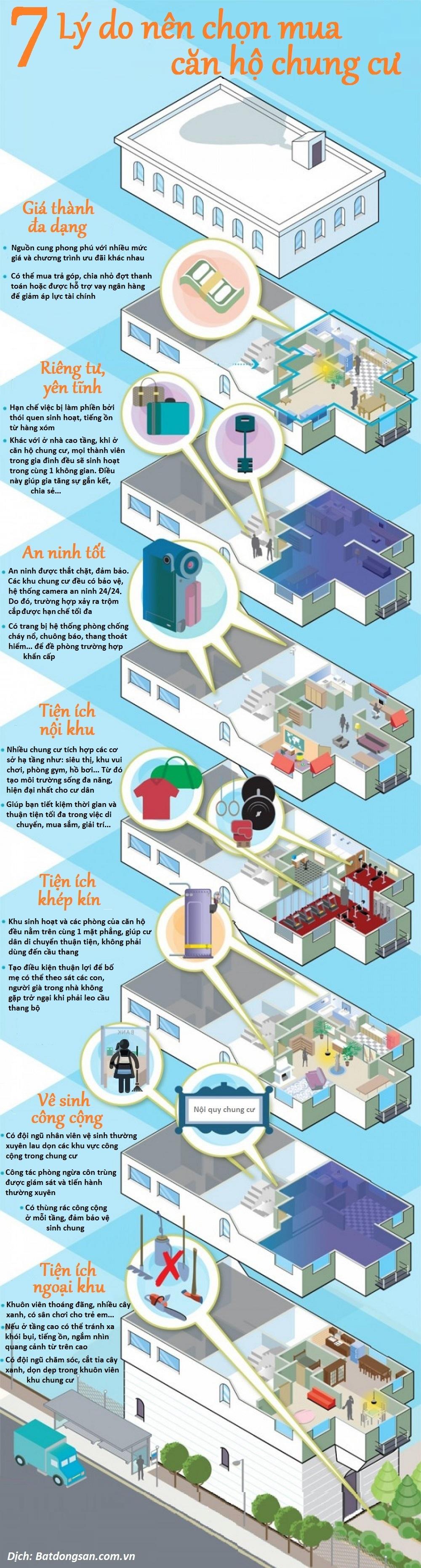 Lý do nên chọn mua căn hộ chung cư